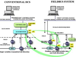Foundation Fieldbus Concepts Single-User