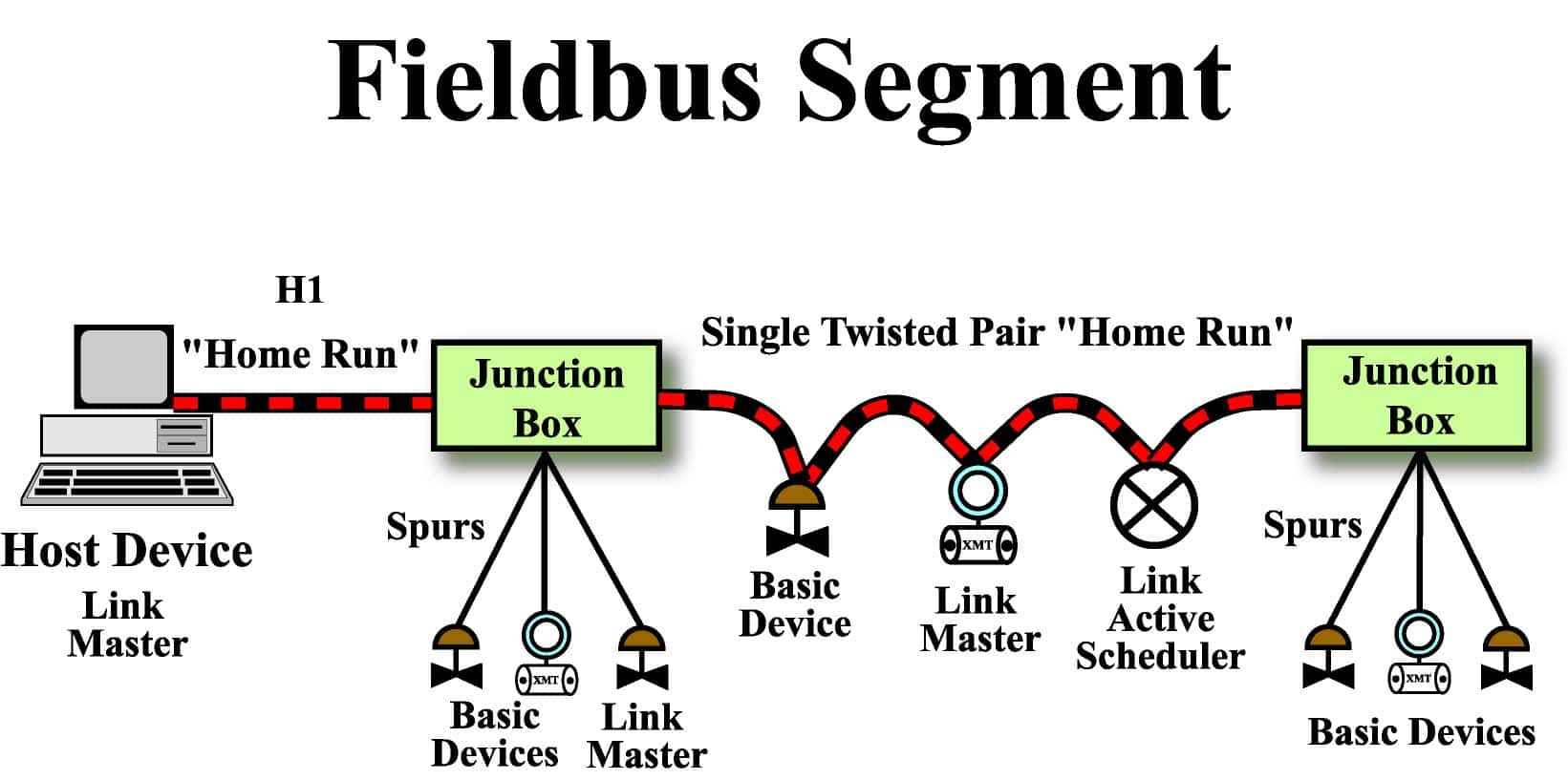 05 foundation fieldbus concepts process control technology training foundation fieldbus junction box wiring diagram at n-0.co