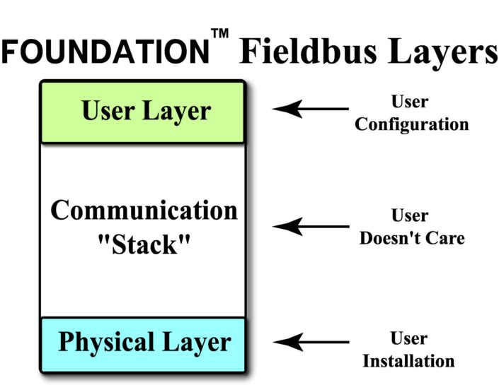 foundation fieldbus training